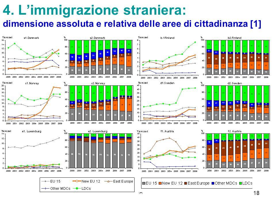 4. L'immigrazione straniera: dimensione assoluta e relativa delle aree di cittadinanza [1]
